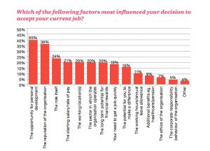 PwC: Millennials at Work Survey, 2014.